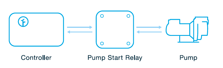 do i have advanced wiring generation 2 rachio support since the rachio controller outputs 24vac a pump start relay is required when using a pump the rachio controller
