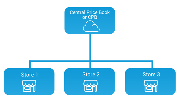 Central Price Book_CStorePro