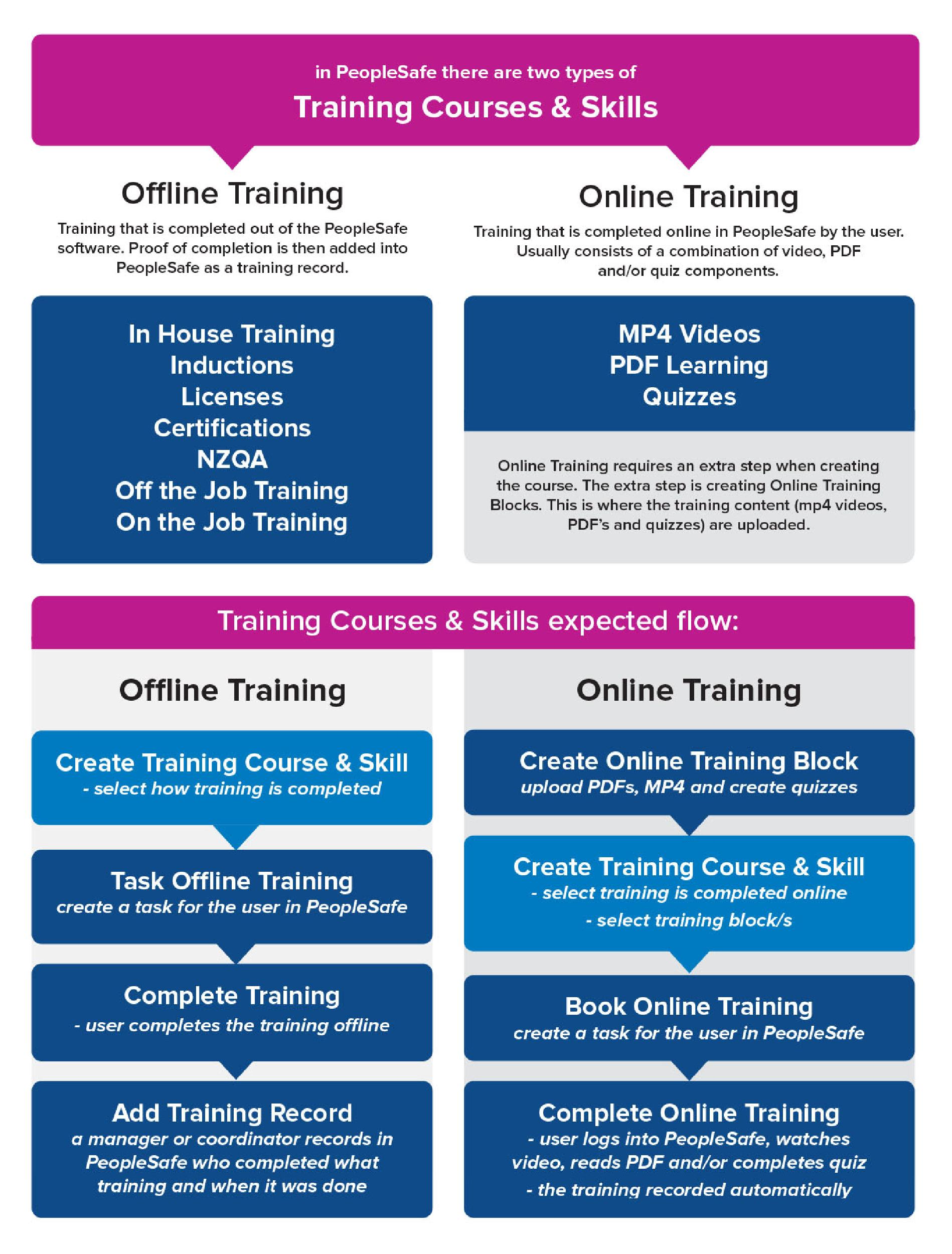 an overview of training skills peoplesafe help centre nzqa qualifications on the job training in house training vetting checks certifications online learning or anything that you require your workers