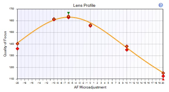Reikan Lens Profile Fit Quality Excellent