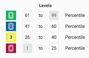 What do the colors for student scores mean? - Track My
