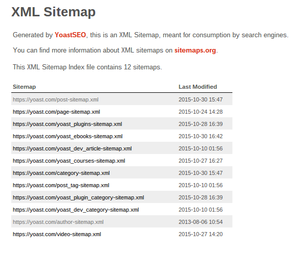 sitemap top add an html sitemap to guide users with sitemap cool