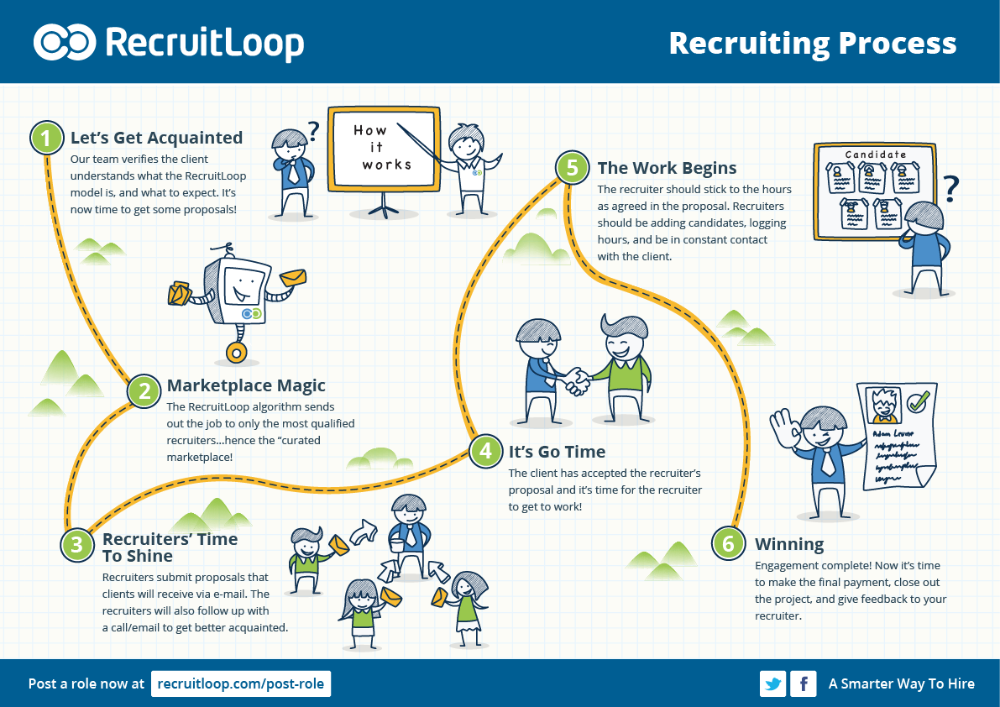 The RecruitLoop Process