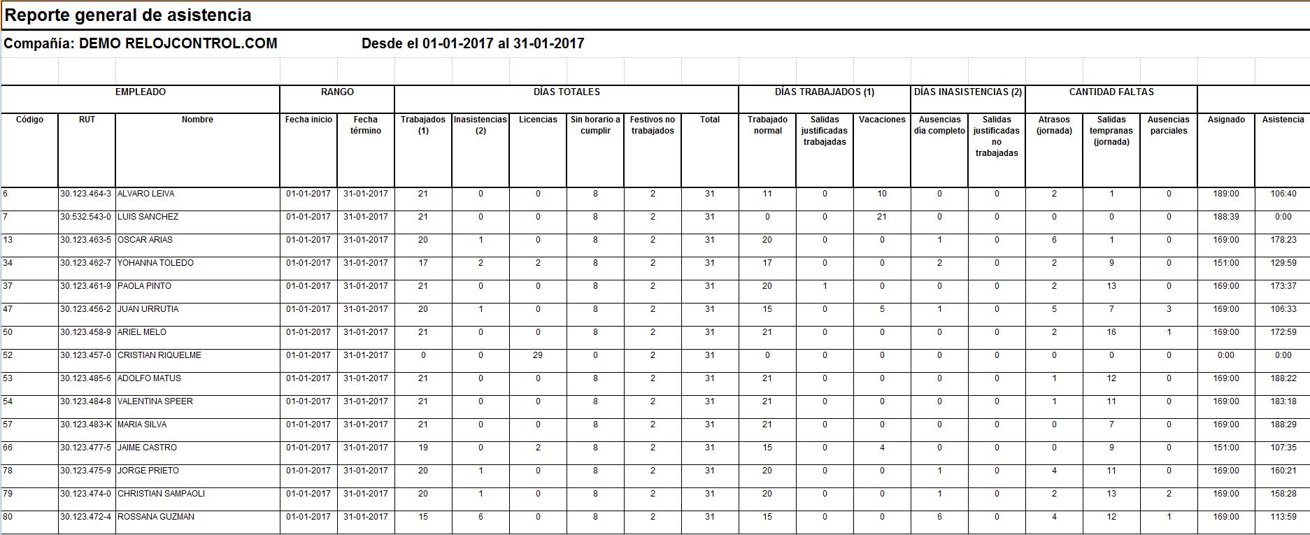 reportes de asistencia soporte en línea base de conocimientos