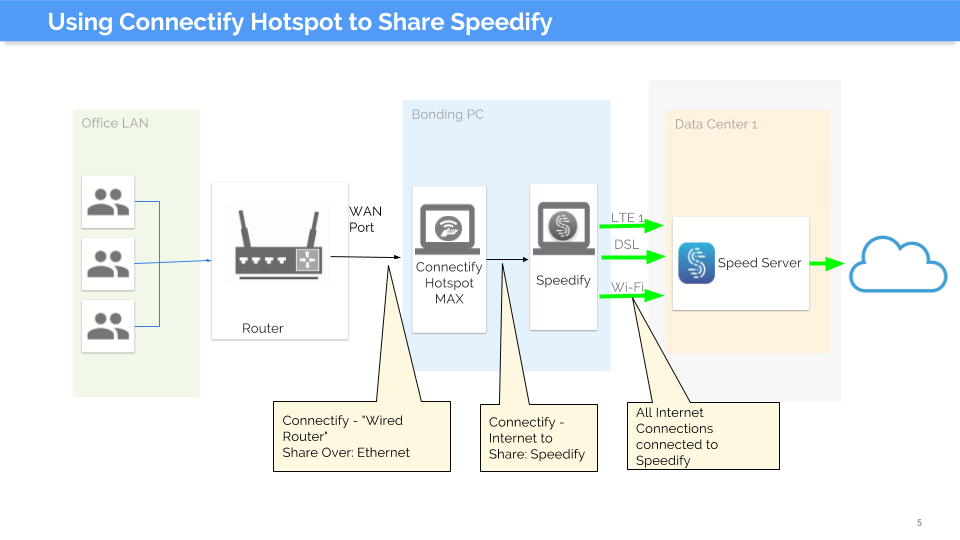 Using Connectify Hotspot to Share Speedify on your Network