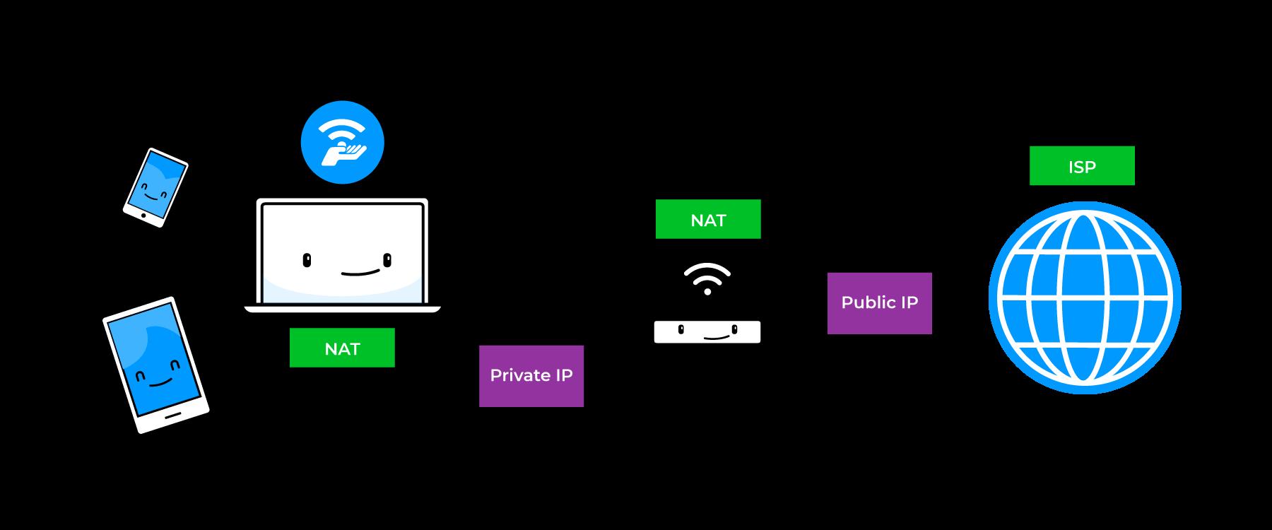 How do I change my NAT type? - Connectify Hotspot Knowledge Base