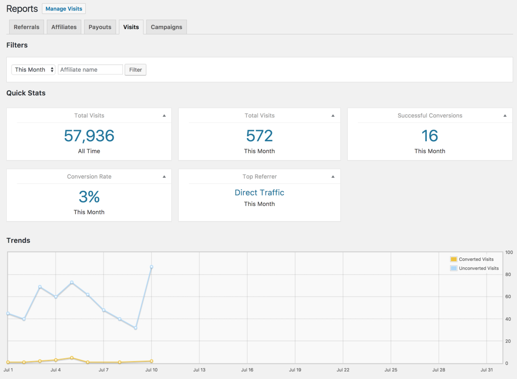 The Visits tab in the Reports section of AffiliateWP.