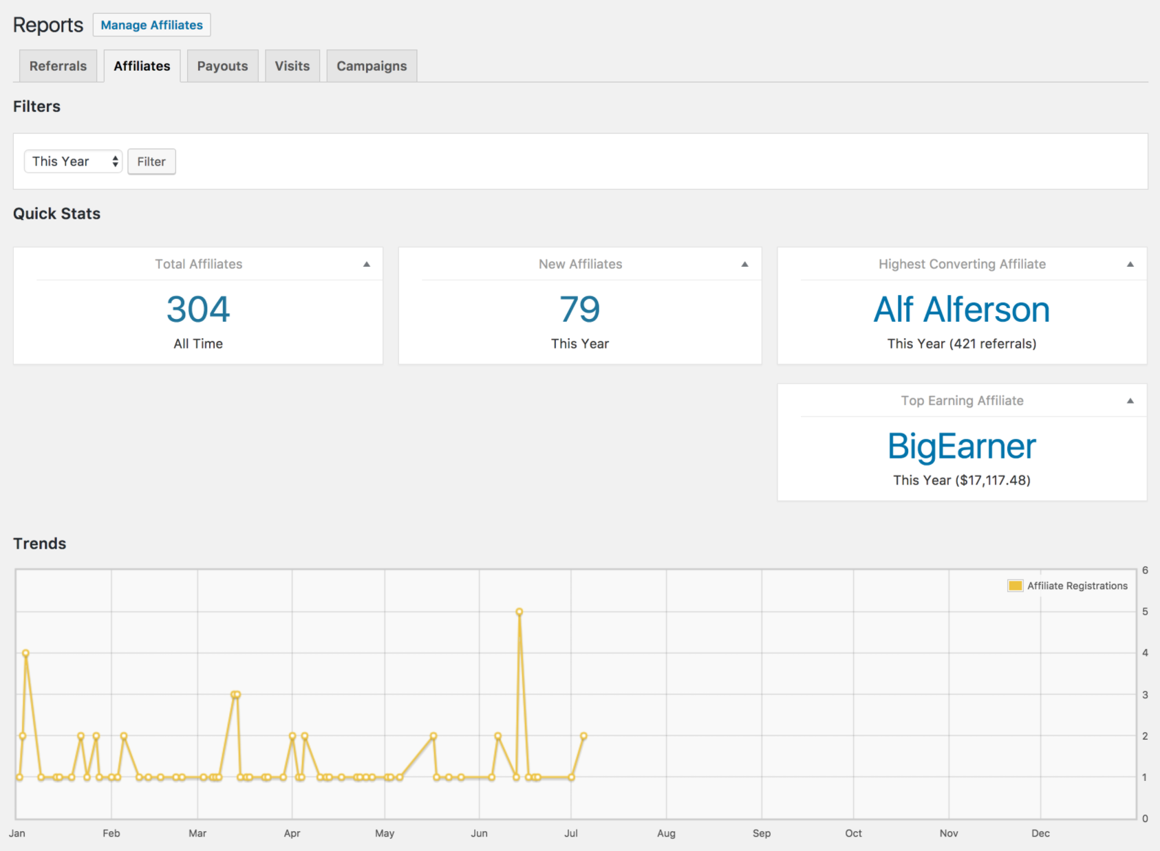 The Affiliates tab in the Reports section of AffiliateWP.
