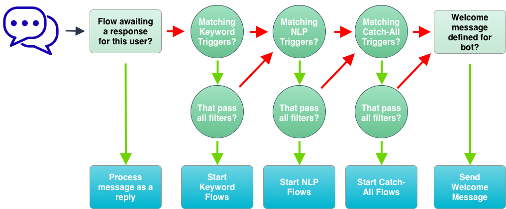 Message Lifecycle