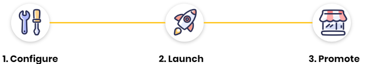Configure - Launch - Promote