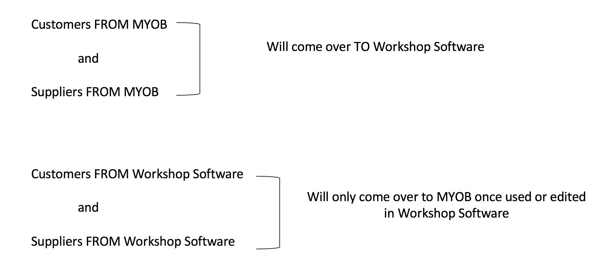 How Does The MYOB Integration Work? - Workshop Software