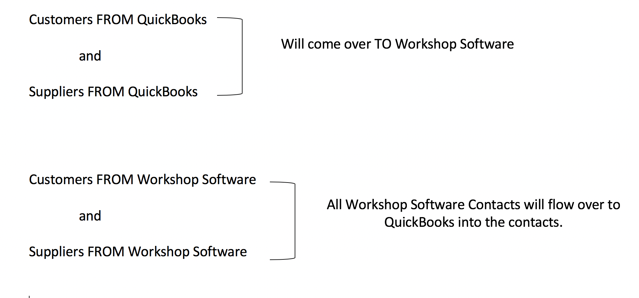 How Does The Quickbooks integration Work? - Workshop Software