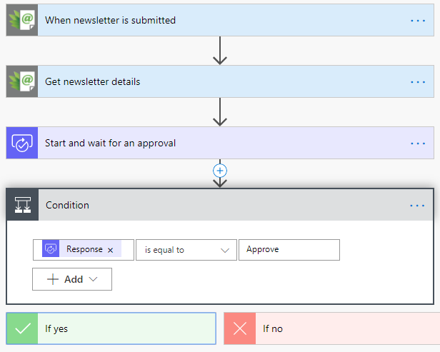 Newsletter approval with Microsoft Flow - JungleMail 365