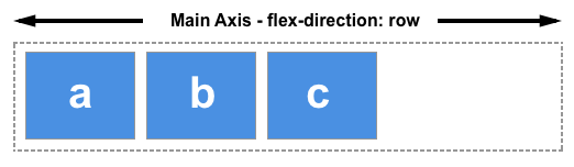 flex direction 1