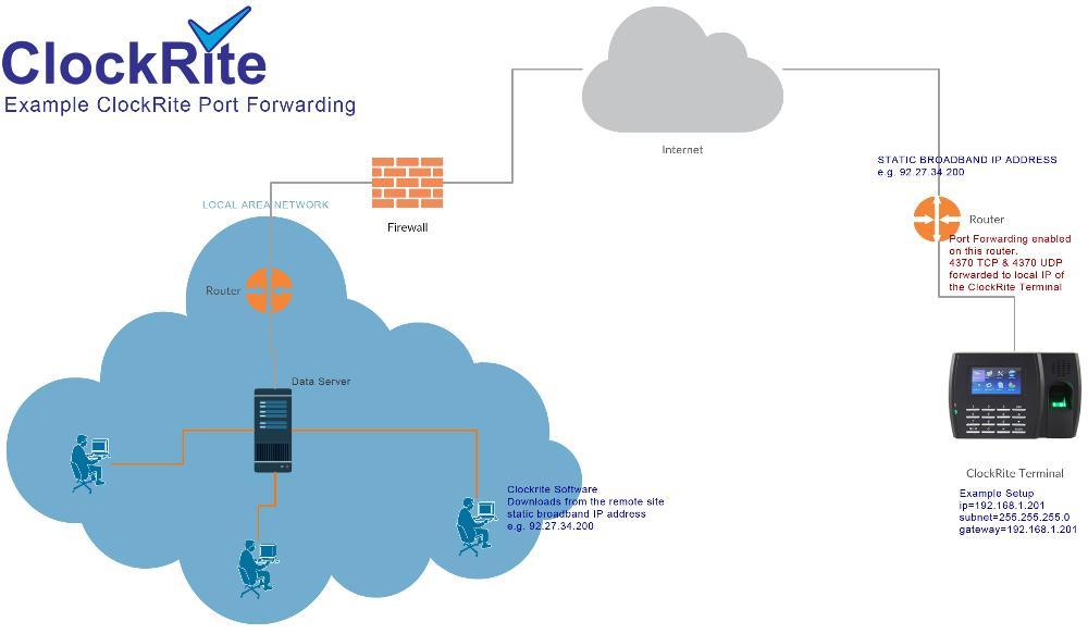 Port Forwarding Example - ClockRite Support