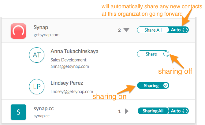 screenshot of what an Organization's sharing section looks like when expanded to show all the individual People available to be shared. Includes arrows pointing out the Auto Share, Sharing Off and Sharing On toggles