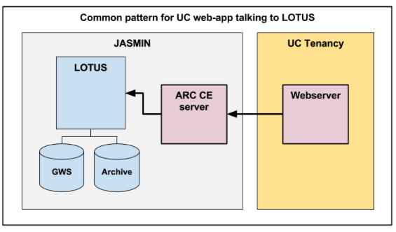 Overview of ARC-CE on JASMIN - JASMIN help docs