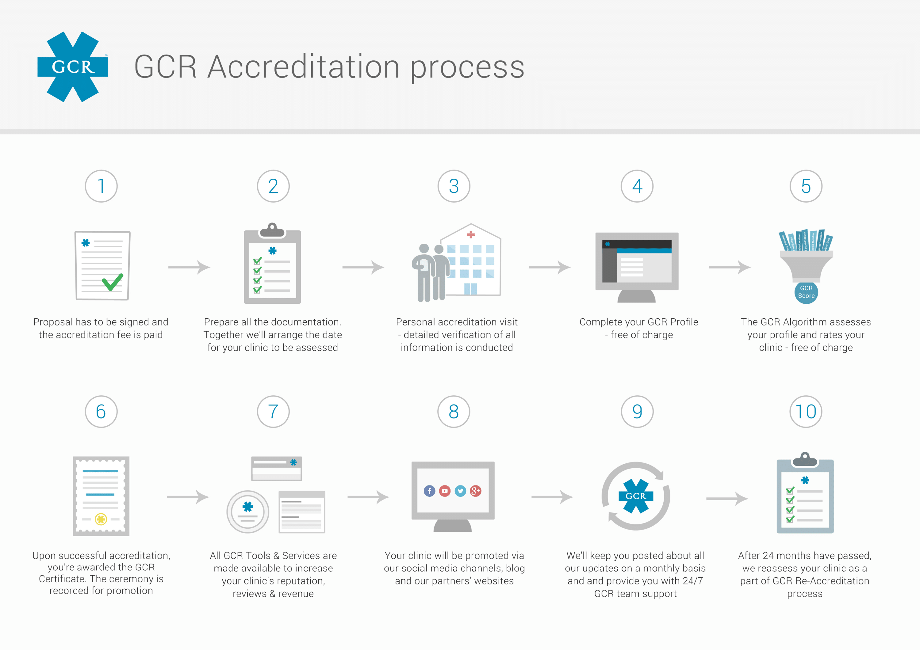 GCR Accreditation process