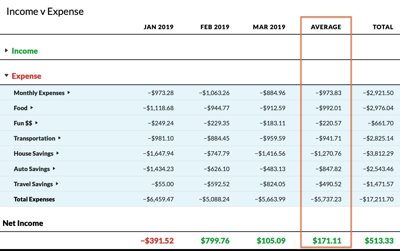 income v expense report
