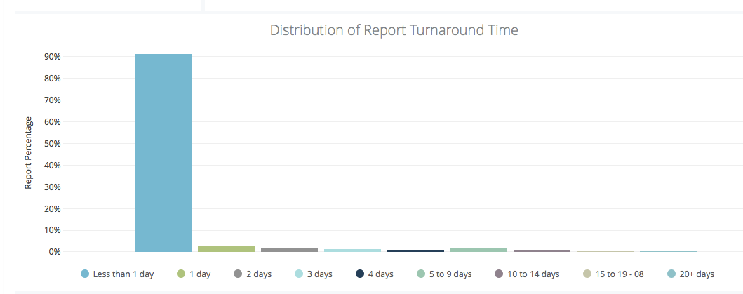 Background check time graph, showing 91% of reports are completed in less than 1 day