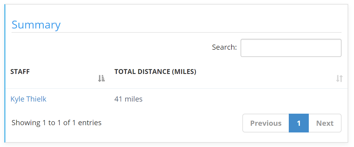 Time and Mileage Tracking - Staff member summary