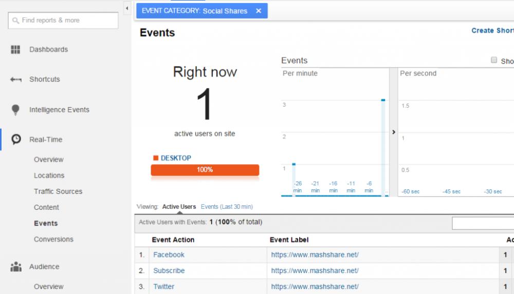 Check Share Counts with Google Analytics - MashShare Documentation