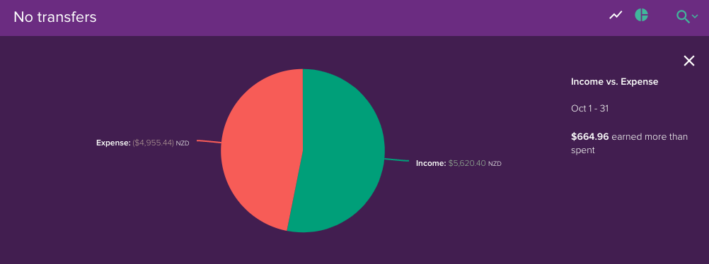 transactions income and expense pie chart pocketsmith learn center