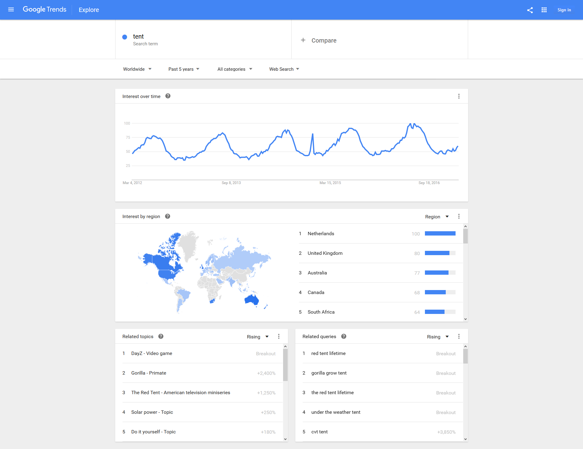 Find more data from Google trends for your Shopify stores