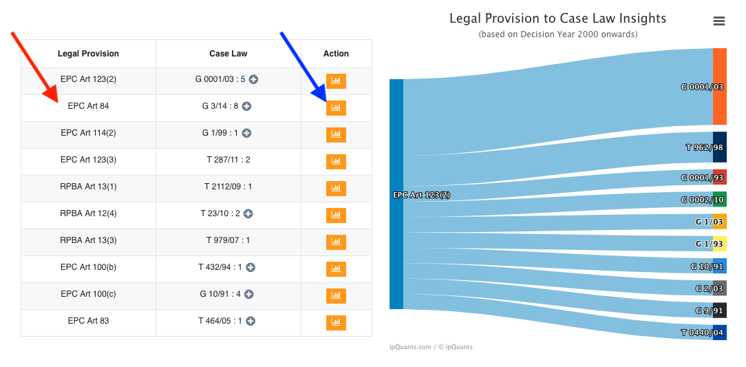 Legal Provision to Case Law Insights - ipQuants Knowledge Base
