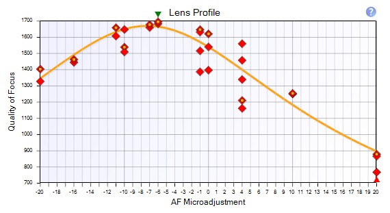 Reikan Lens Profile Fit Quality Poor