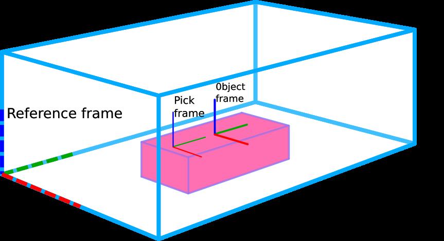 Picking strategies - Pick-it Knowledge Base