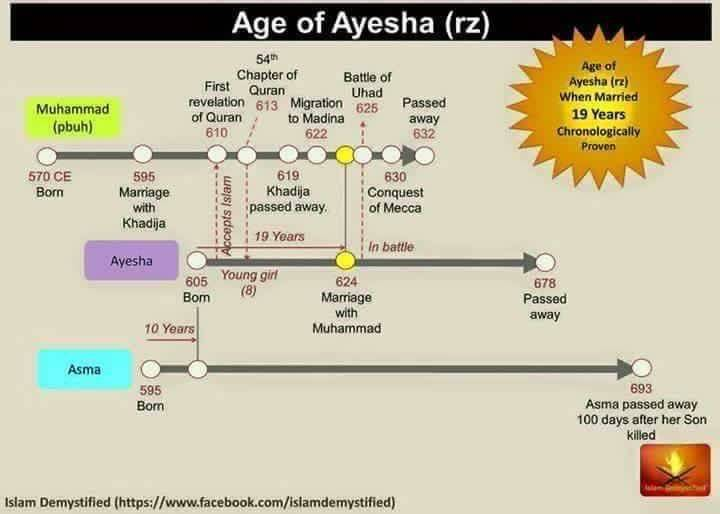 Did Prophet Muhammad marry a 9-year-old girl? - Ismaili