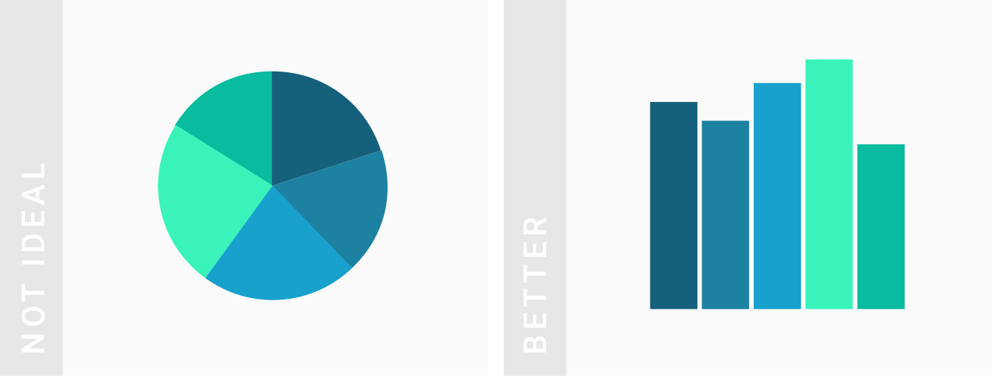 What To Consider When Creating Pie Charts Datawrapper Academy