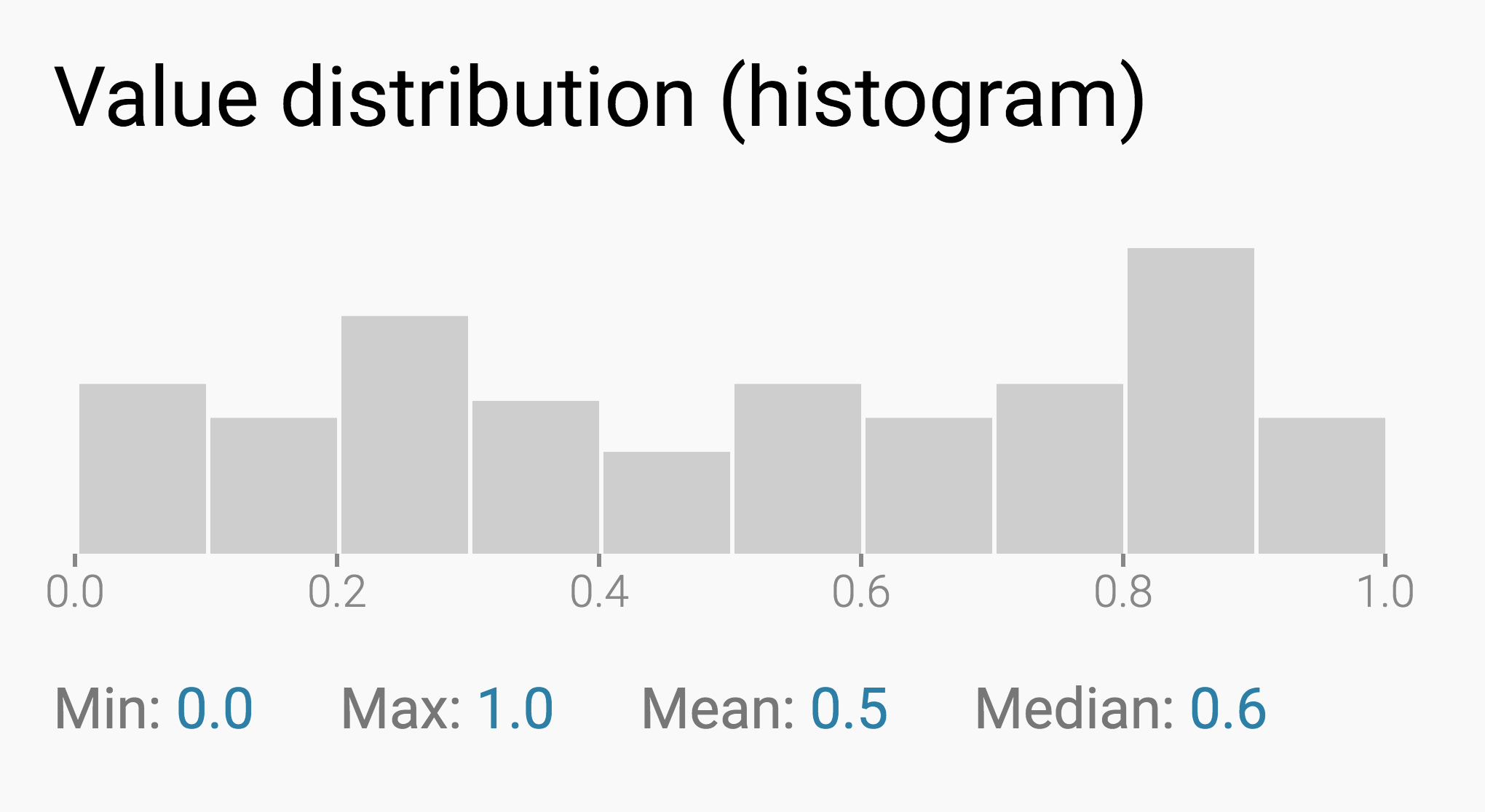 How to read a histogram, min, max, median & mean - Datawrapper Academy