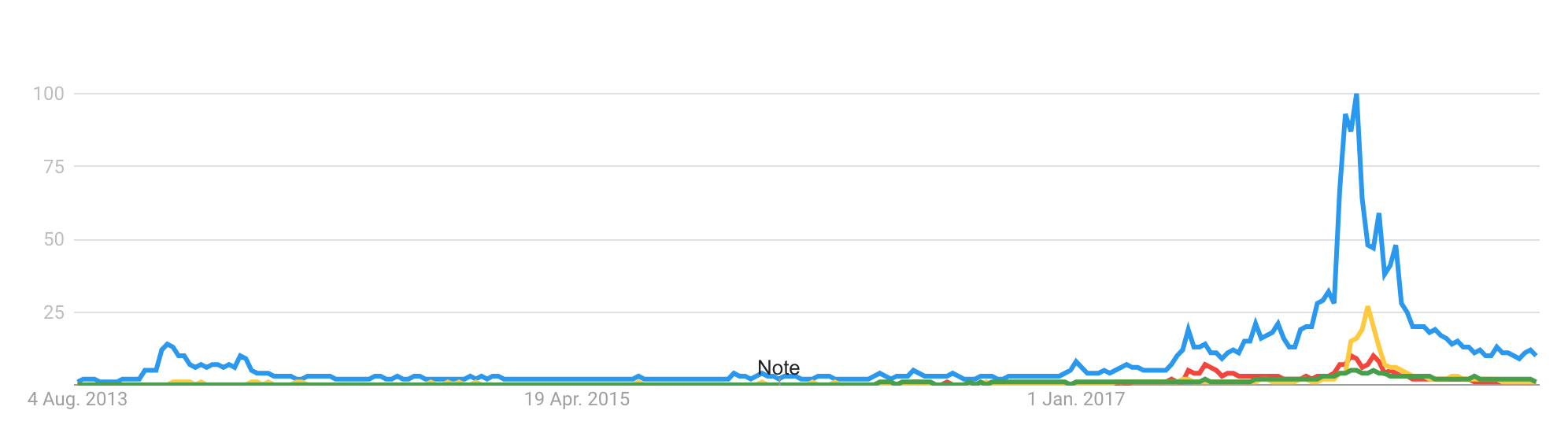 Source: How to get data from Google Trends for charts or