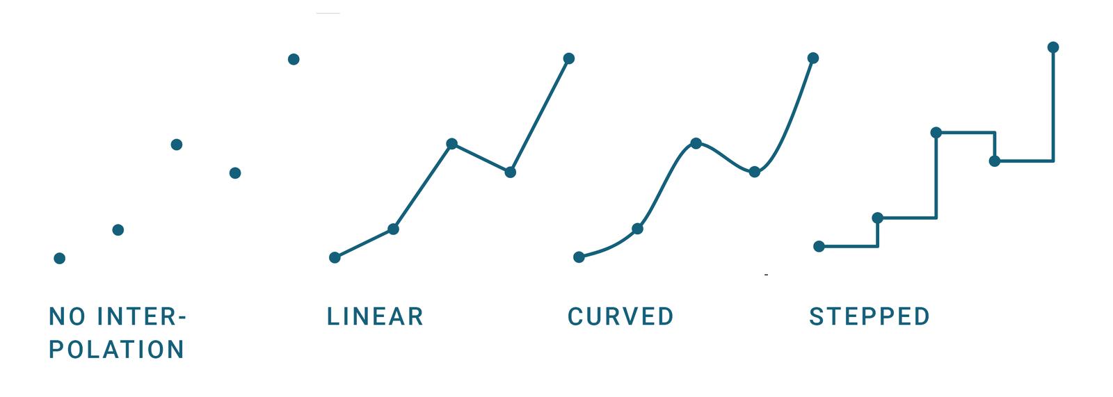 Customizing your line chart - Datawrapper Academy