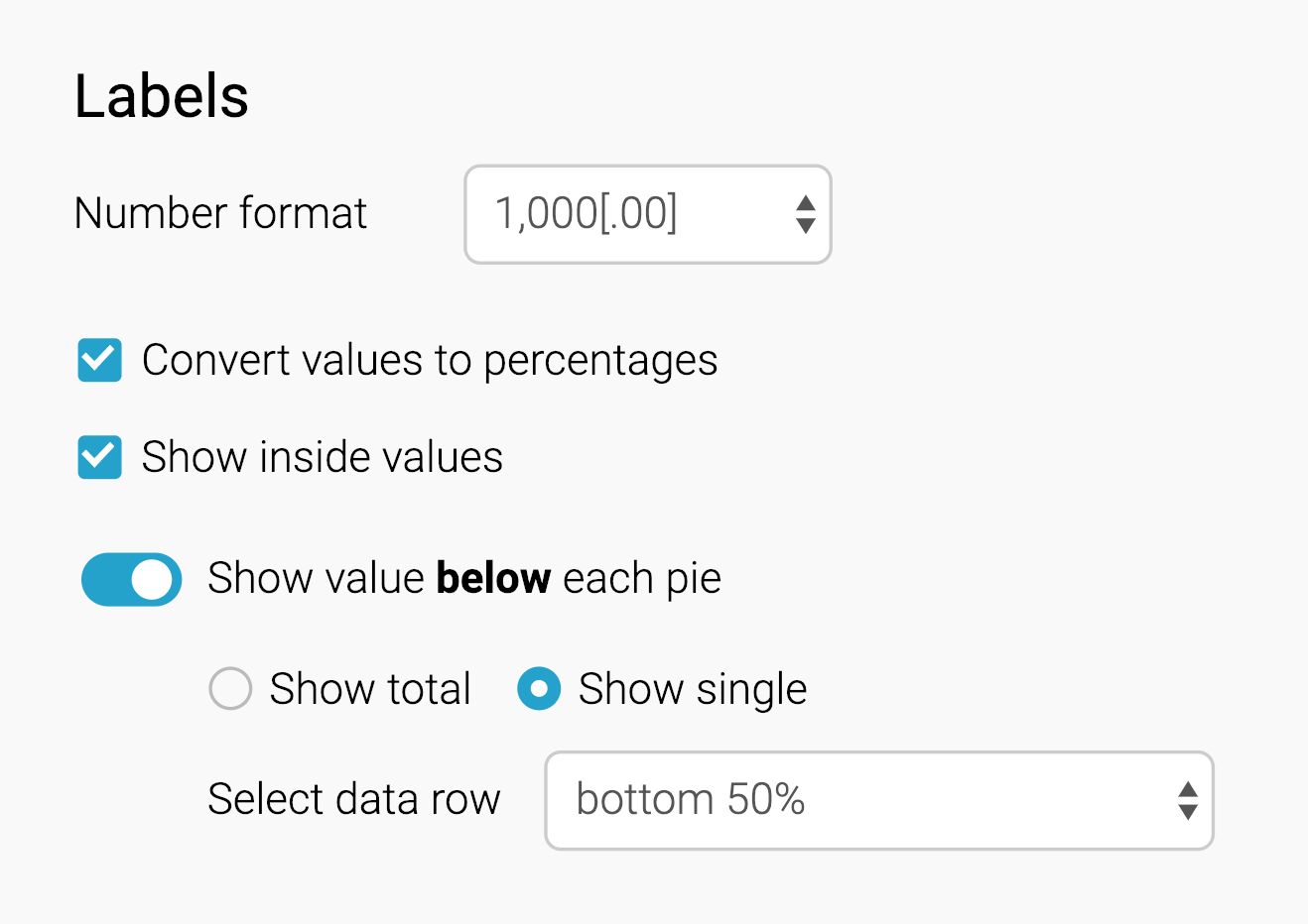 Customizing your Multiple Pies chart - Datawrapper Academy