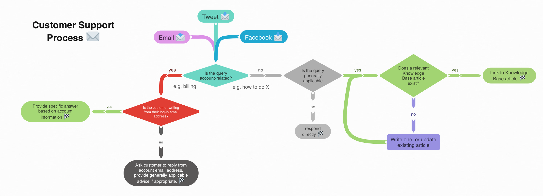 Create Flow Charts With Coggle Coggle Knowledge Base
