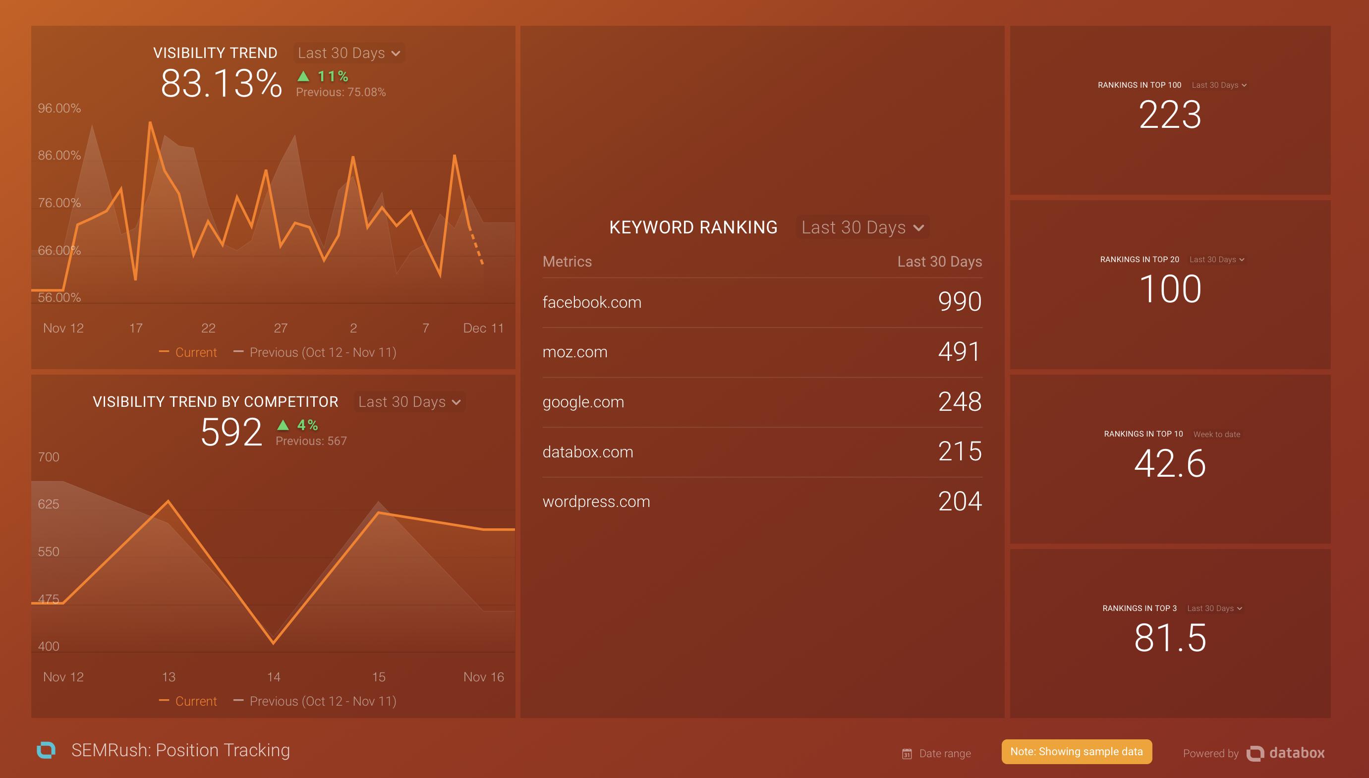 Guide: Using SEMrush with Databox - Databox Help Desk