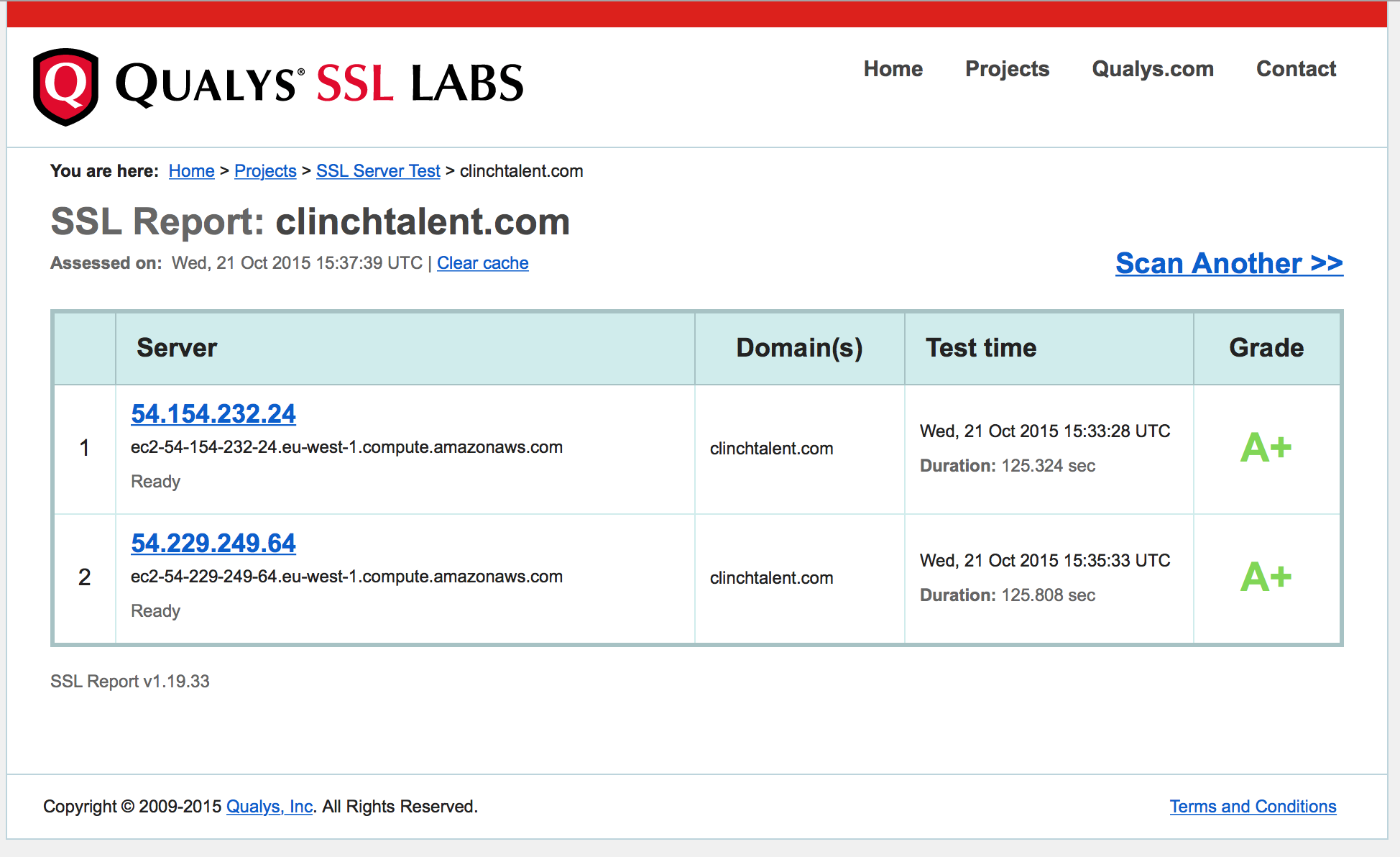 Ssl Certificate Test Results Clinch Talent Support