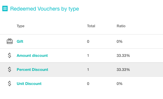 Redeemed vouchers by type