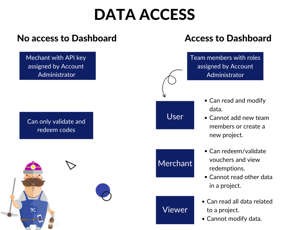 Data Access Voucherify