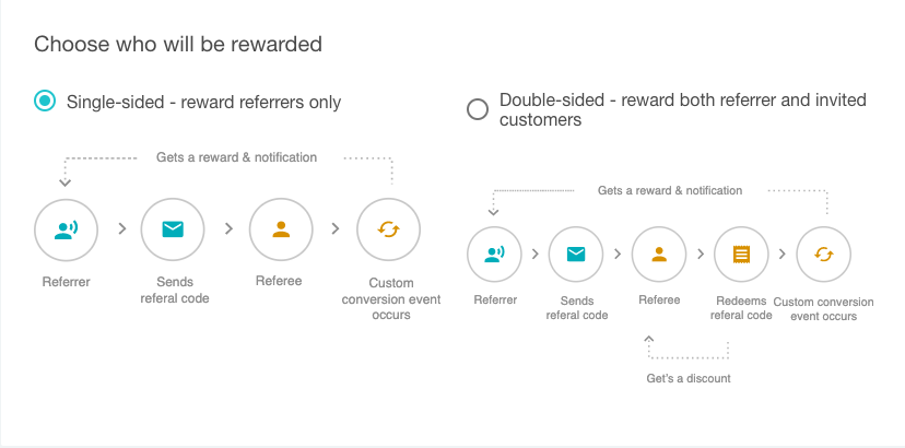 Single or double-sided referral program