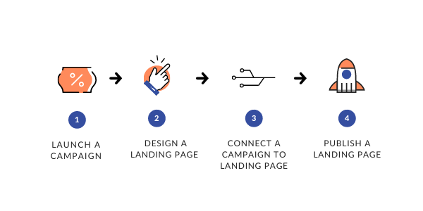 Landing page discount diagram