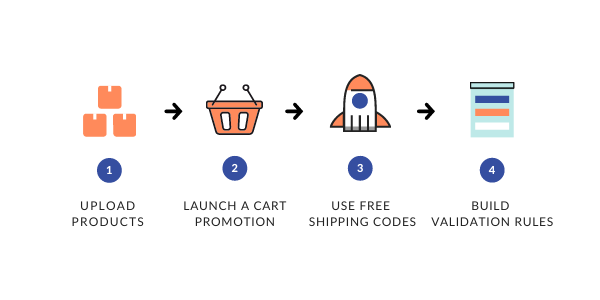 Free shipping diagram