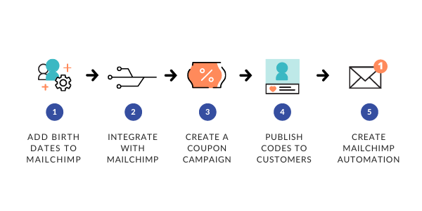 Mailchimp automation diagram