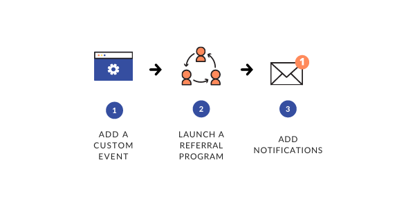 Referral program diagram