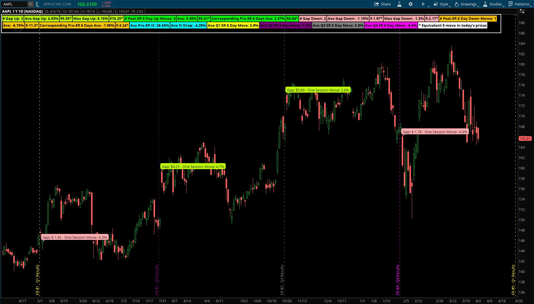 Earnings Analysis Indicator - Simpler Trading