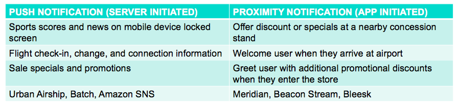 Proximity Services - Meridian Knowledge Base