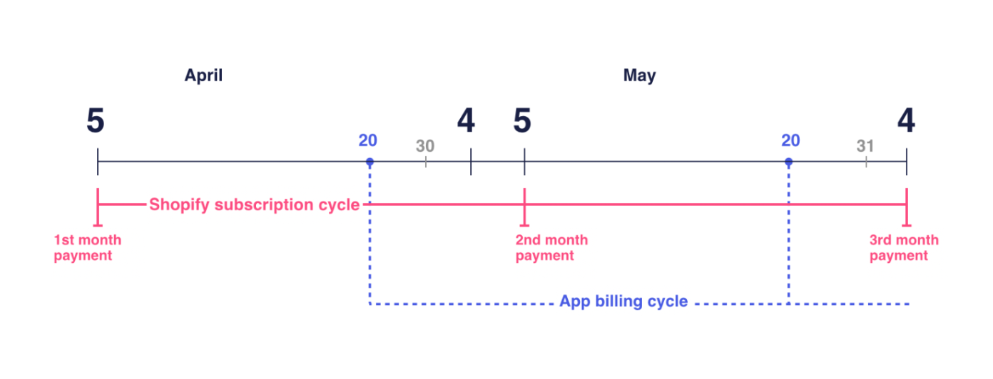 Shopify's recurring app charges timeline